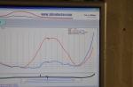 Röda linjen ser ganska bra ut, blåa lite för låg