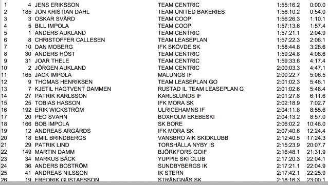 Resultat Skinnarloppet 2014 (saknas här gör Ivar Tveiten som körde på 2.02.43, som finns i H40-listan)
