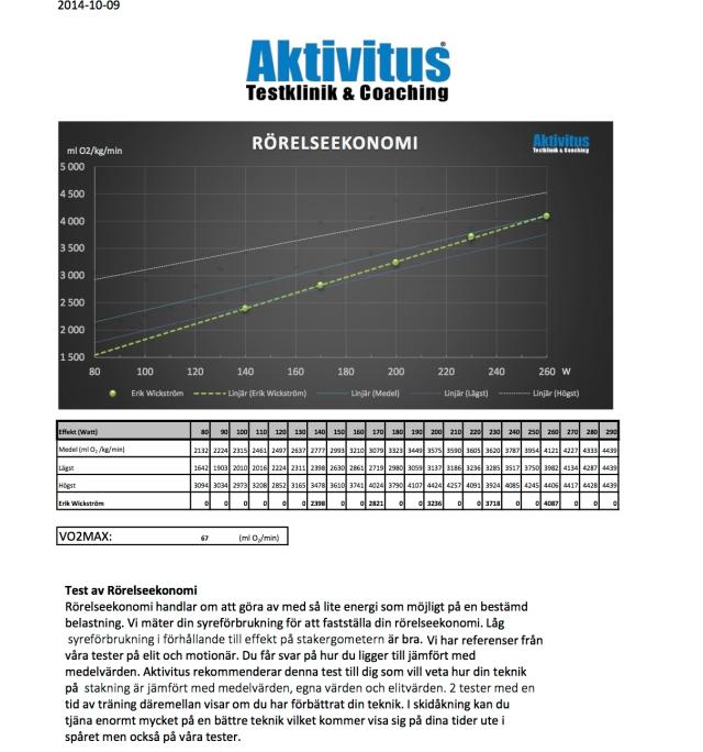 SkiErg-test rörelseekonomi. Här ser man att jag har bäst rörelseekonomi bland alla som testat sig på Aktivitus på låg belastning, men långt ifrån på hög belastning.