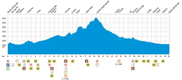 La Sgambeda 35 km K Swix Ski Classics banprofil