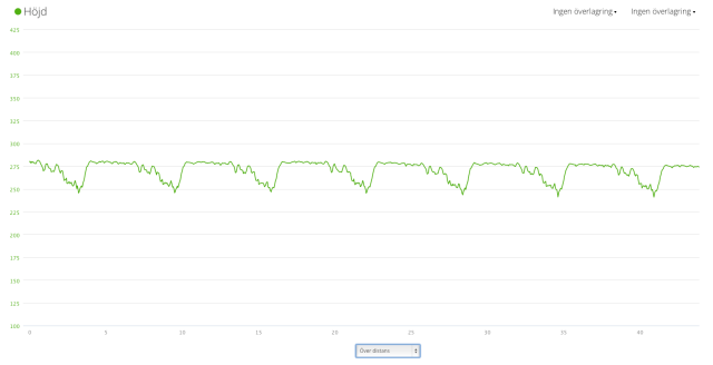 Höjdprofil Stråkenloppet med barometer.