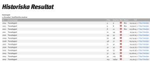 Audun Laugaland har en imponerande Vasaloppsstatistik. Klicka på bilden så blir den större.