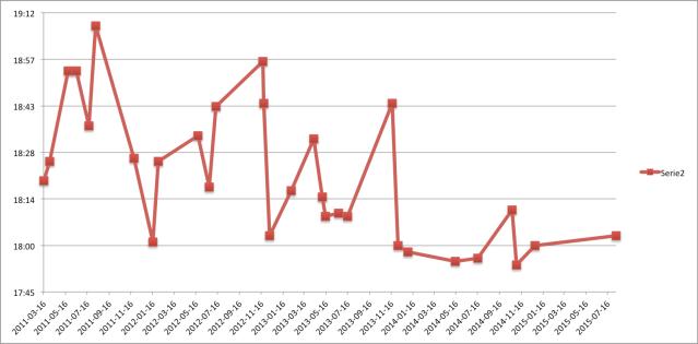 Alla mina tider på 5000 m SkiErg sedan starten i mars 2011. 5 st 1000 m med 1 min vila började jag köra året innan, så förmodligen körde jag även någon 5000 m-test då som jag missat i statistiken.