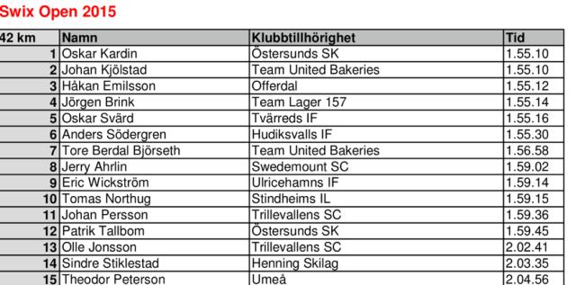 Resultat Åre Swix Open 2015