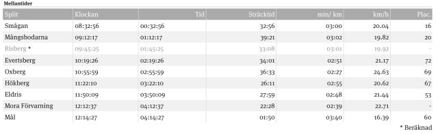 Passertider vid kontrollerna Vasaloppet 2016. Observera att många inte registrerades. Exempelvis körde ingen om mig efter Eldris, ändå har jag enligt tabellen förlorat sju placeringar. I Risberg registrerades inte mitt chip, men när jag räknar i TV-sändningen verkar jag ligga 32:a.