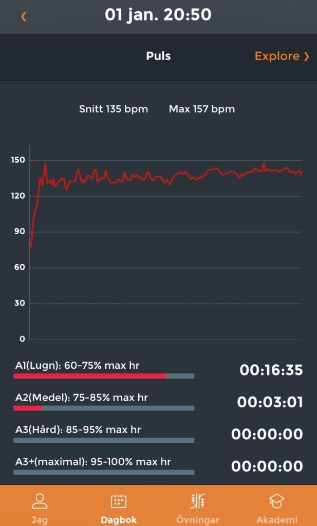 Snittpuls 135 (188 i max) på 5000 m SkiErg på 20 min.