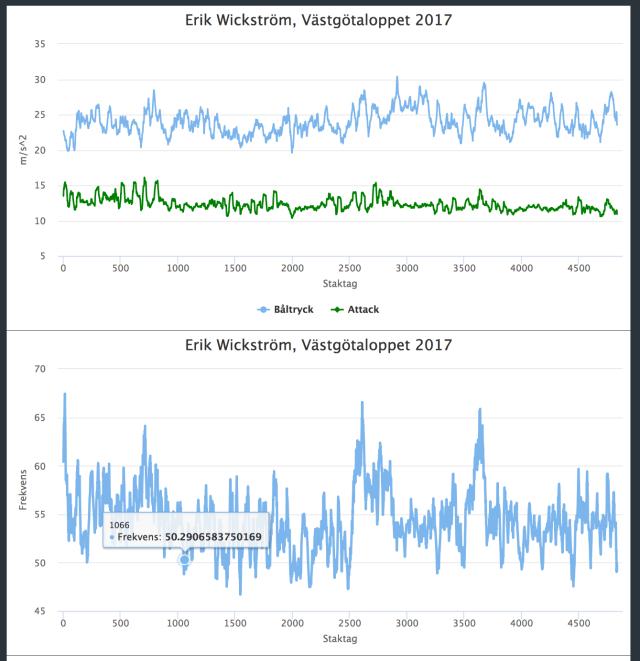 Racefox data från Västgötaloppet 2017