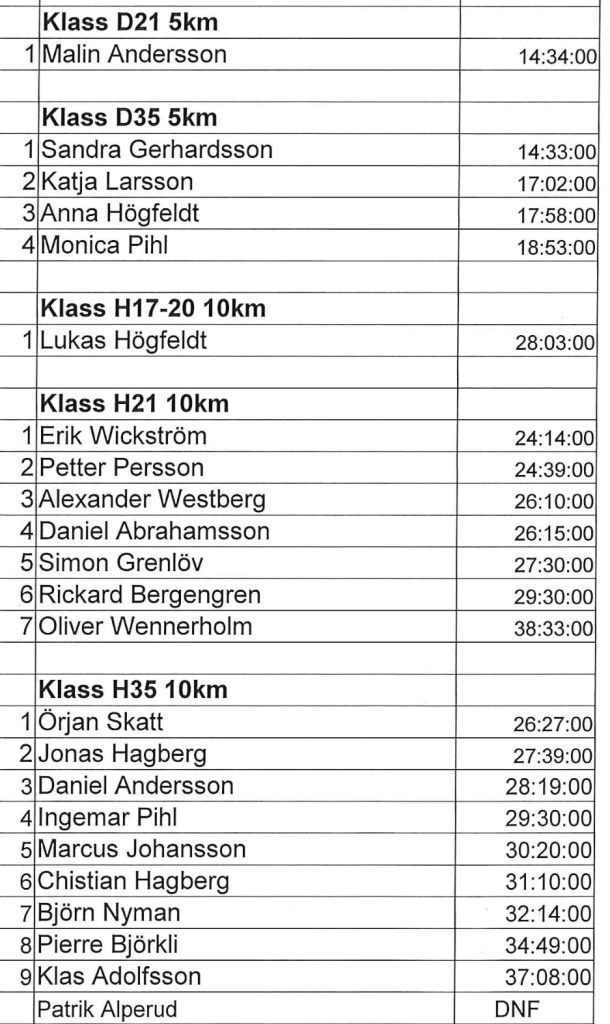 Resultat Borås SK:s KM 2017, 10 km F. Tisdag 14 mars.