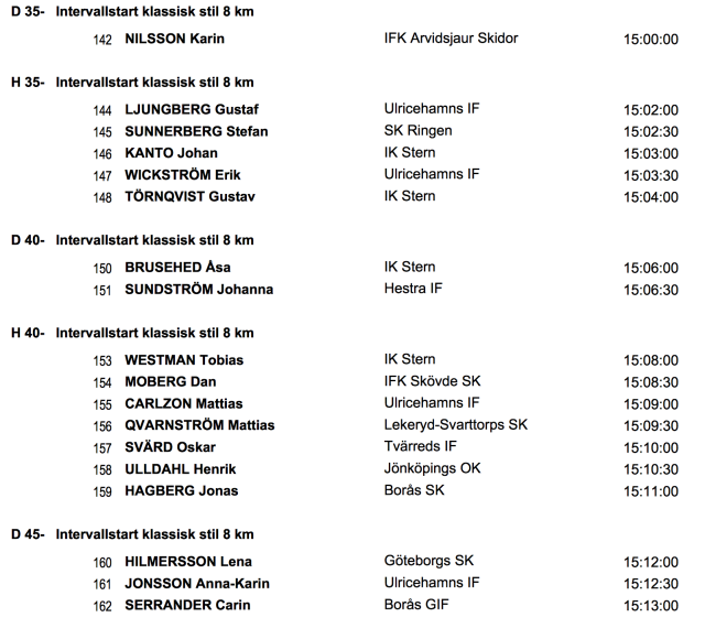 Startlista veteran-SM skidor Borås 24 mars. 10 km K individuell start.
