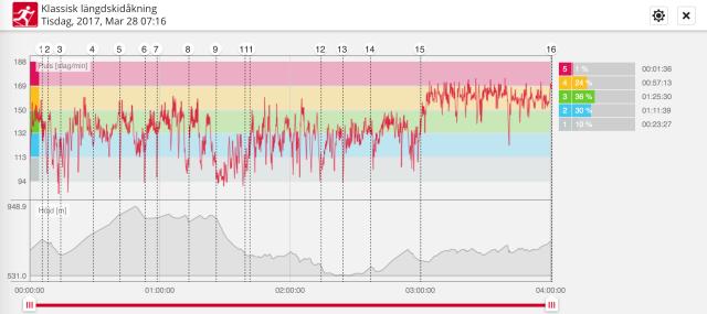 Nöjd med denna pulsprofil. 68 procent i snitt första 3 h, 85 procent i snitt sista timmen.