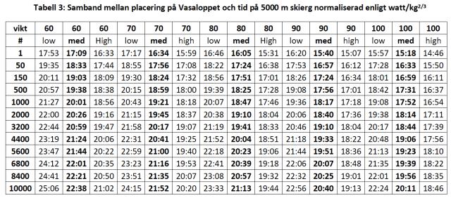 5000 m SkiErg vs Vasaloppsplacering med hänsyn till kroppvikt.