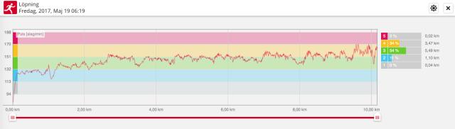 Jag pinnade på hyfsat. 4.24 min/km med 135 höjdmeter på en mil. 77 procent i snittpuls och 176 steg/min.