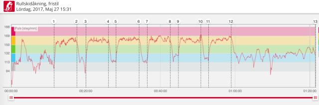 Skejtpasset igår. Ganska hög puls på uppvärmning efter 3 min pga försökte hänga på en landsvägscyklist.