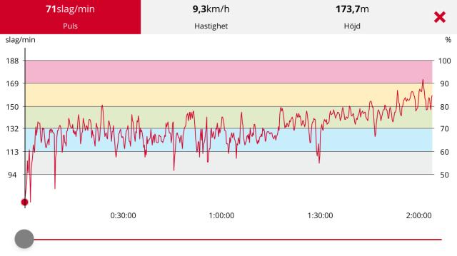 Så här ser pulskurvan ut när man cyklar med Martin Isenwald och hetsar lite på slutet
