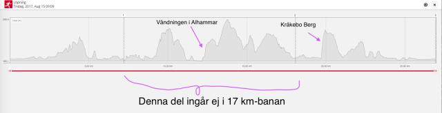 Västgötaloppet trail 27 km höjdkurva. Totalstigning 760 m för 27 km-banan. 355 m för 17 km-banan.