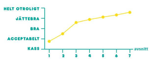 Graf över poddens utveckling