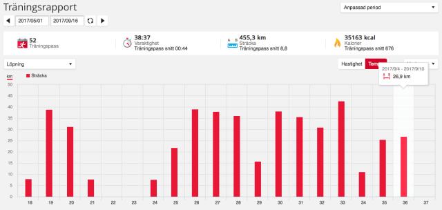 Antal löpta kilometer per vecka sedan 1 maj 2017.