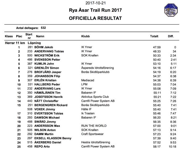 Rya Åsar Trail Run 2017 resultatlistan herrar