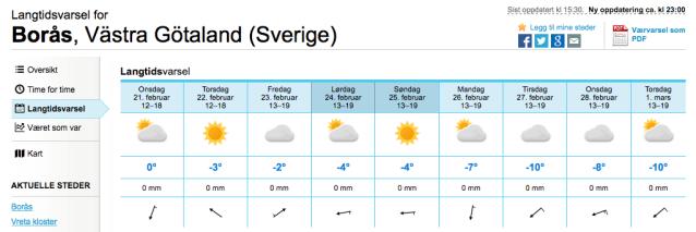 Väderprognos Borås slutet av februari 2018