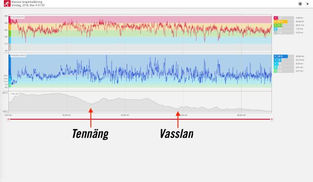 Puls Vasaloppet 2018. Och höjdskillnad och hastighet. Se hur pulsen är lägre andra halvan av loppet då jag kroknar. Samt hög i första backen trots att det känns lätt.
