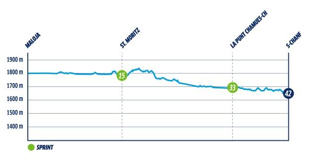 Banprofil Engadin Skimarathon. Course profile Engadin Skimarathon.