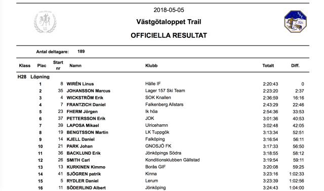Resultat Västgötaloppet Trail 28 km 2018. Notera att min gamla gymnasiekompis Albert Söderlind kutade in på en fin 16:e-plats. Albert funderar f ö på att även kommande vinter åka på mitt Vasaloppsläger i Grövelsjön 24-27 januari 2019.