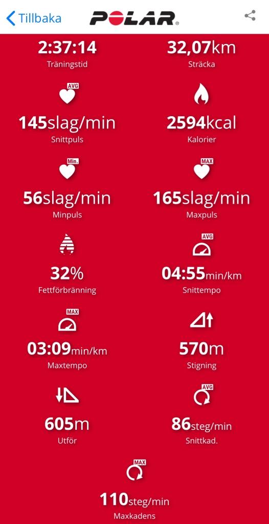 Långpass löpning siffror