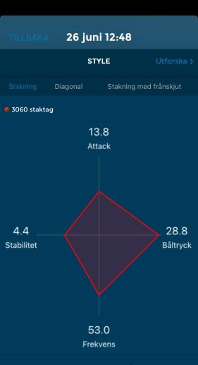 Racefox-värden rullskidor en timme full fart. Båltryck/attack-kvot 2,09.
