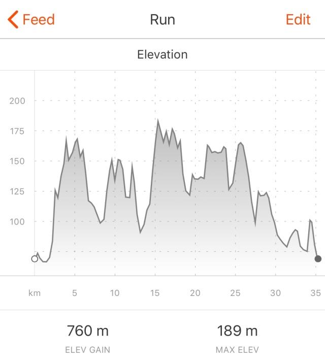 Höjdkurva Hyssnaleden. Det hade nog blivit över 800 meter även på Strava om jag inte glömt av att sätta på den under ca 500 meter, samt att den nog stannade genom autostopp i ett gäng uppförsbackar