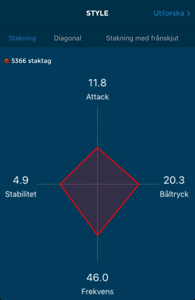 Racefox-värden attack, båltryck, stabilitet och frekvens. Stabiliteten som vanligt hög på rullskidor. Kvoten båltryck/attack som vanligt låg (nu 1,72) vid lugna pass.