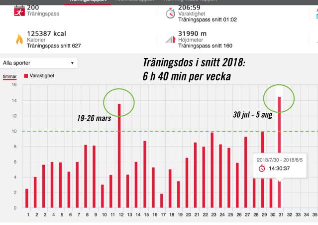 Träning Erik Wickström 2018 i timmar per vecka