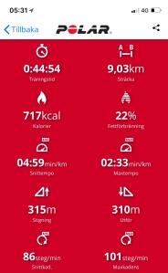 315 höjdmeter på 9 km är ganska rejält. Astrid har gympa där föräldrar inte ska vara närvarande på söndagseftermiddagar. Jag körde in henne och en kompis till Getängsvägen och passade på att springa en sväng på Rya Åsar under tiden. Första gången på länge på Rya Åsar. Kul och tufft. Det blev halvhårt och till stora delar på Rya Åsar Trail Run-banan, som b la innehåller en backe 75 meters stigning på 270 meter (28 procent lutning i snitt).