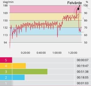 Pulskurva från skejten i söndags. Lugnt i 1 h 10 min, sedan 84 procent av maxpuls i 20 min som avslutning.