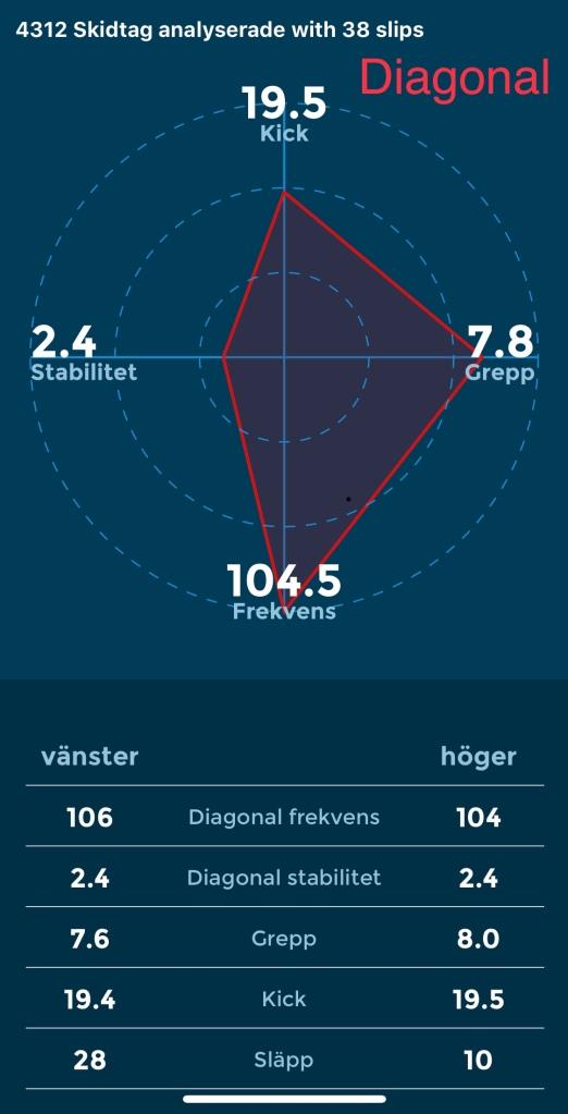 Racefox Holmekollmarsjen. Diagonal.