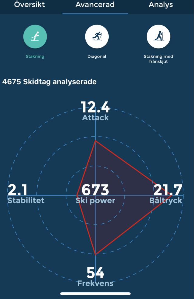 Racefox långloppet i Tranemo. Attack, båltryck, stabilitet, frekvens och ski power. Kvoten mellan båltryck och attack blev 1,7. Där vill jag ligga betydligt närmare 2.0 när det är tävling.