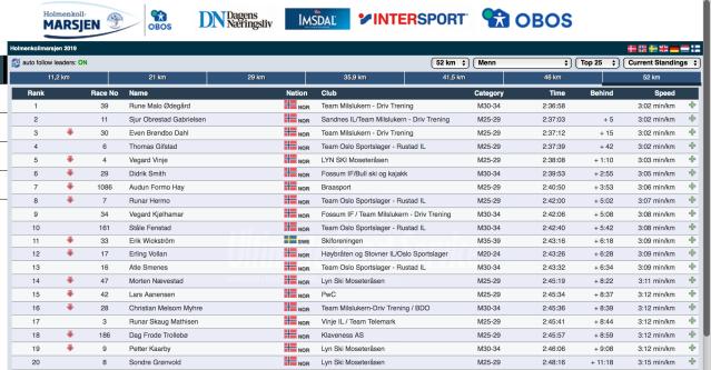 Holmenkollmarsjen 52 km resultat herrar 2019