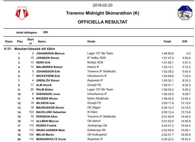 Resultat Tranemo Midnight Skimarathon