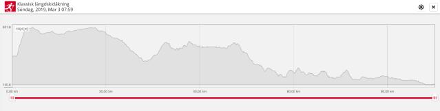 Höjdprofil Vasaloppet 2019. Totalstigning 830 meter enligt barometern på Polar Vantage V.