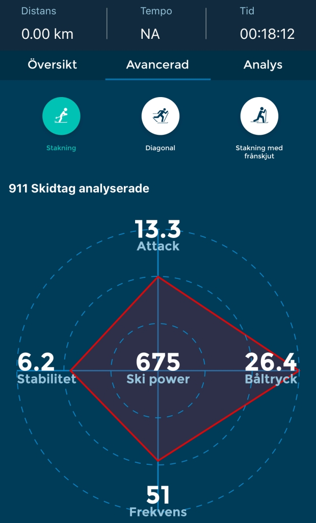 Racefox på 5000 m SkiErg. Attack, båltryck, frekvens, stabilitet och ski power.