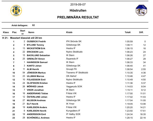 Höstrullen 2019 resultat. Tobias Westman körde i H40 och hade nionde snabbast tid.