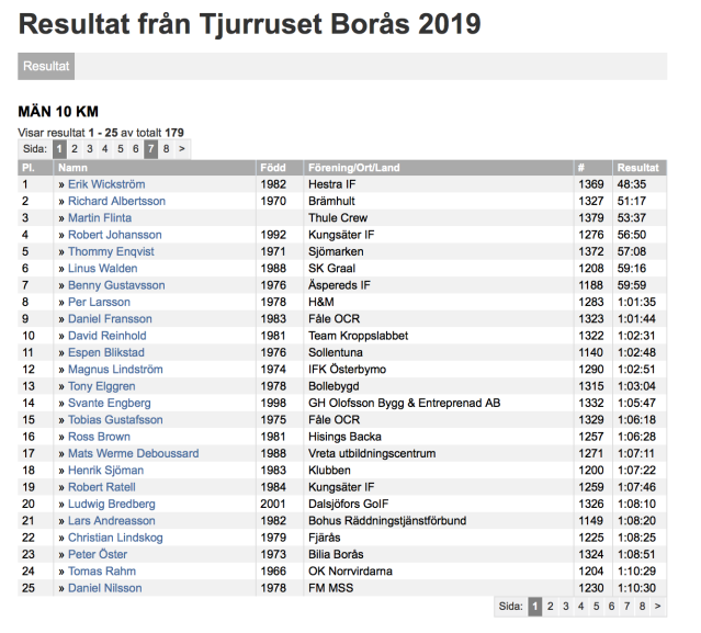 Resultat Tjurruset Borås 26 okt 2019