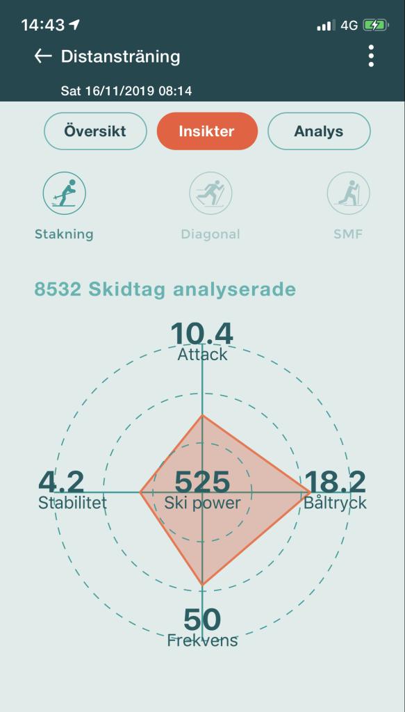 Mitt senaste pass, det första med nya Racefox-appen. Drygt 3 h lugn stakning på 3:or 16 nov 2019. Teknikvärde 1.7.