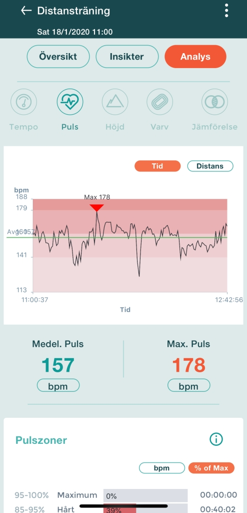 Snittpuls 157 (84 procent) och maxpuls 178 (95 procent). Orkade inte hålla pulsen på slutet när jag kroknade.
