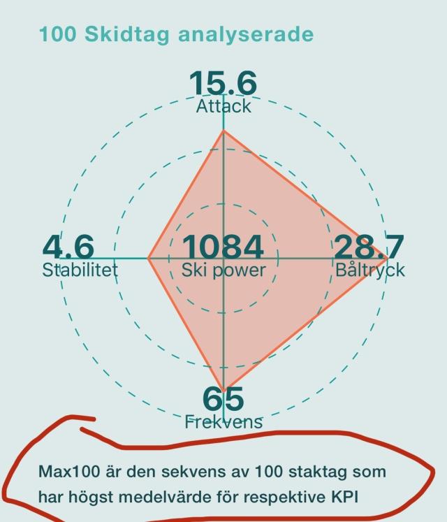 De 100 tagen med högst medelvärde. Racefox Moraloppet 2020. Attack, båltryck, stabilitet, frekvens och ski power.