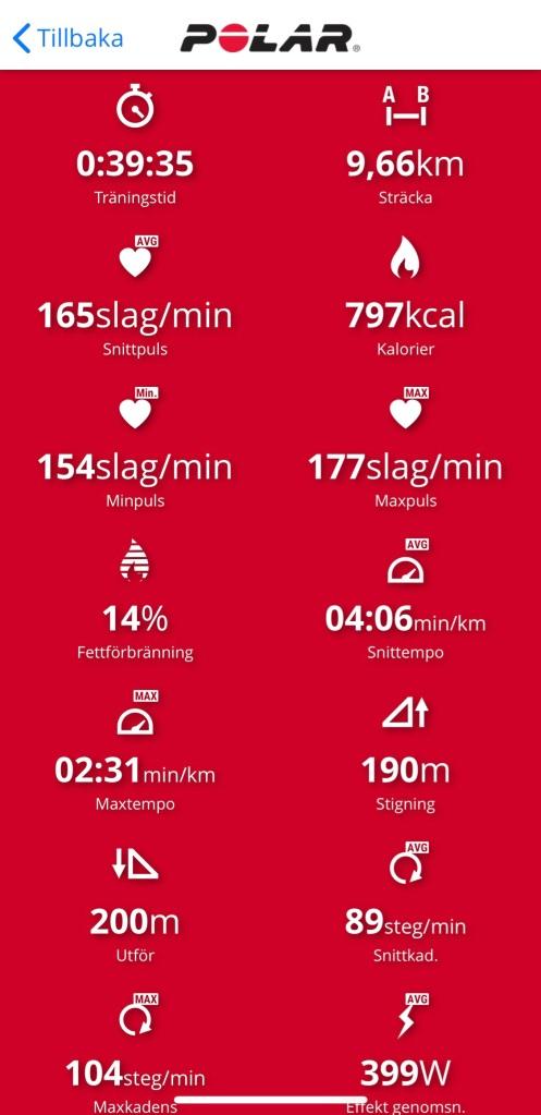 UT-milen enligt Polar Vantage V med pulsband. Jag fick som sagt på klockan först efter ett par hundra meter.