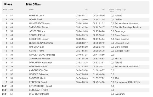 Resultat Bjäre Trail Run 34 km 2020