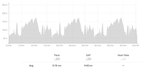 Banprofil Bjäre Trail Run 51 km 2020