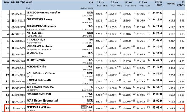 Resultat världscupen i Ruka 28 nov 2020
