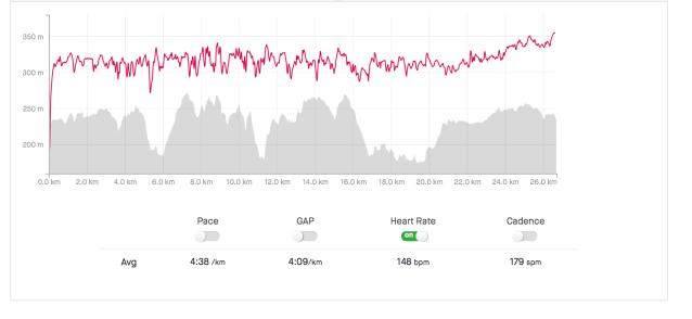 Höjdkurva och pulskurva för Bergspring Open Track 27K+ anno 2020