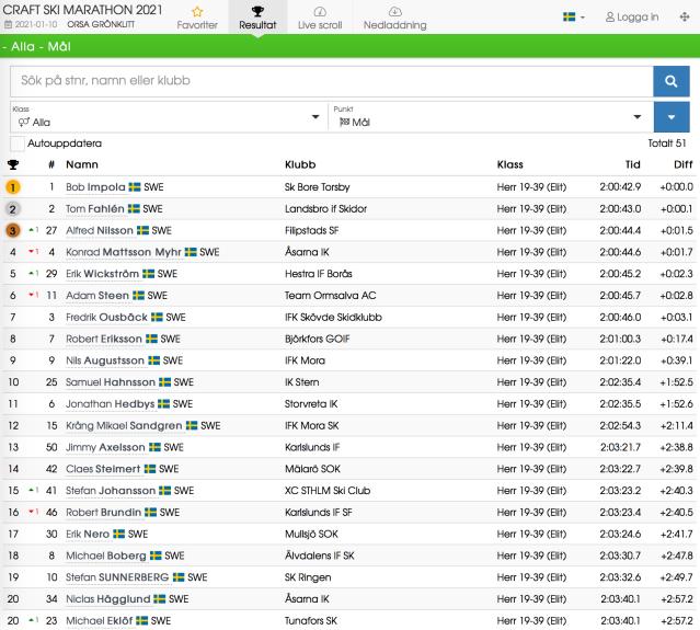 Resultat Craft Ski Marathon 2021 i Orsa. Herrar.